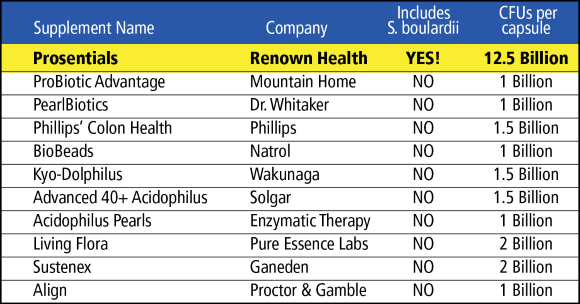 [Image: Table of supplements]
